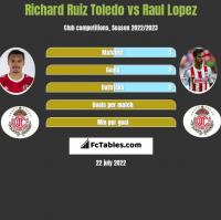 Richard Ruiz Toledo vs Raul Lopez h2h player stats