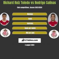 Richard Ruiz Toledo vs Rodrigo Salinas h2h player stats