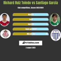 Richard Ruiz Toledo vs Santiago Garcia h2h player stats
