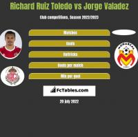 Richard Ruiz Toledo vs Jorge Valadez h2h player stats