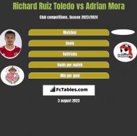 Richard Ruiz Toledo vs Adrian Mora h2h player stats