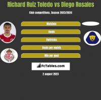 Richard Ruiz Toledo vs Diego Rosales h2h player stats