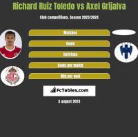 Richard Ruiz Toledo vs Axel Grijalva h2h player stats