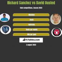 Richard Sanchez vs David Ousted h2h player stats