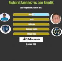 Richard Sanchez vs Joe Bendik h2h player stats