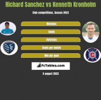Richard Sanchez vs Kenneth Kronholm h2h player stats