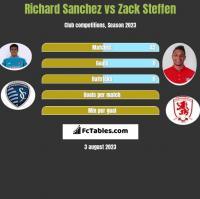 Richard Sanchez vs Zack Steffen h2h player stats