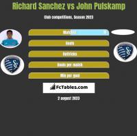 Richard Sanchez vs John Pulskamp h2h player stats