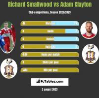 Richard Smallwood vs Adam Clayton h2h player stats