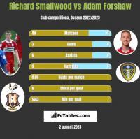 Richard Smallwood vs Adam Forshaw h2h player stats