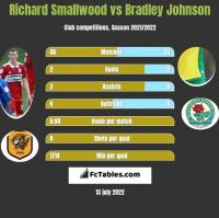 Richard Smallwood vs Bradley Johnson h2h player stats