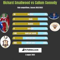 Richard Smallwood vs Callum Connolly h2h player stats