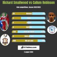 Richard Smallwood vs Callum Robinson h2h player stats