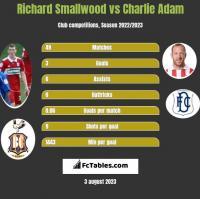 Richard Smallwood vs Charlie Adam h2h player stats