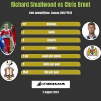 Richard Smallwood vs Chris Brunt h2h player stats
