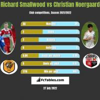 Richard Smallwood vs Christian Noergaard h2h player stats