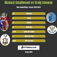 Richard Smallwood vs Craig Conway h2h player stats