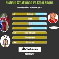 Richard Smallwood vs Craig Noone h2h player stats