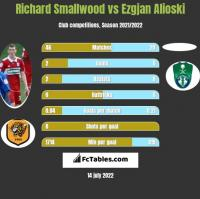 Richard Smallwood vs Ezgjan Alioski h2h player stats