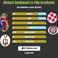 Richard Smallwood vs Filip Krovinovic h2h player stats