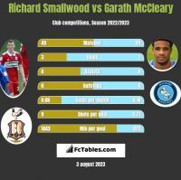 Richard Smallwood vs Garath McCleary h2h player stats