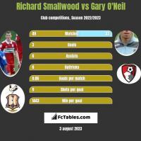 Richard Smallwood vs Gary O'Neil h2h player stats
