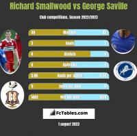 Richard Smallwood vs George Saville h2h player stats