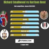 Richard Smallwood vs Harrison Reed h2h player stats