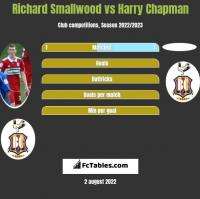 Richard Smallwood vs Harry Chapman h2h player stats