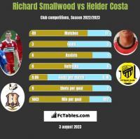Richard Smallwood vs Helder Costa h2h player stats