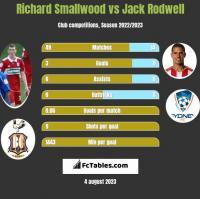 Richard Smallwood vs Jack Rodwell h2h player stats