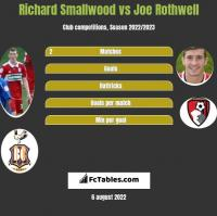 Richard Smallwood vs Joe Rothwell h2h player stats