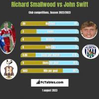 Richard Smallwood vs John Swift h2h player stats
