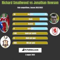 Richard Smallwood vs Jonathan Howson h2h player stats