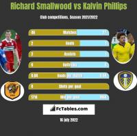 Richard Smallwood vs Kalvin Phillips h2h player stats