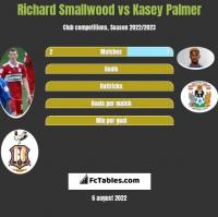 Richard Smallwood vs Kasey Palmer h2h player stats