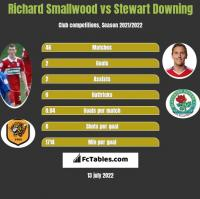 Richard Smallwood vs Stewart Downing h2h player stats