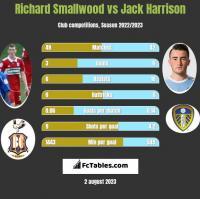 Richard Smallwood vs Jack Harrison h2h player stats