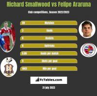 Richard Smallwood vs Felipe Araruna h2h player stats
