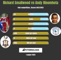 Richard Smallwood vs Andy Rinomhota h2h player stats