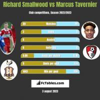 Richard Smallwood vs Marcus Tavernier h2h player stats