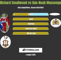 Richard Smallwood vs Han-Noah Massengo h2h player stats