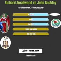 Richard Smallwood vs John Buckley h2h player stats