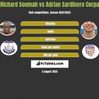 Richard Soumah vs Adrian Sardinero Corpa h2h player stats