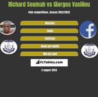 Richard Soumah vs Giorgos Vasiliou h2h player stats