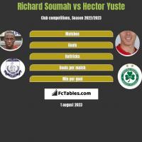 Richard Soumah vs Hector Yuste h2h player stats