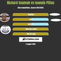 Richard Soumah vs Ioannis Pittas h2h player stats