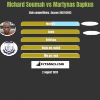 Richard Soumah vs Martynas Dapkus h2h player stats
