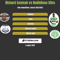Richard Soumah vs Rudinilson Silva h2h player stats