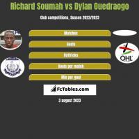 Richard Soumah vs Dylan Ouedraogo h2h player stats